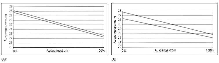 GW und GD Grafik - Netzgerät, Stromversorgungsgerät